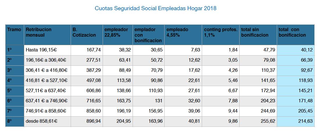 Nuevas Cuotas Empleadas Hogar 2018